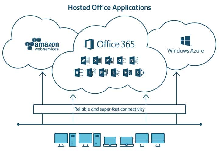 Hosted Office Applications