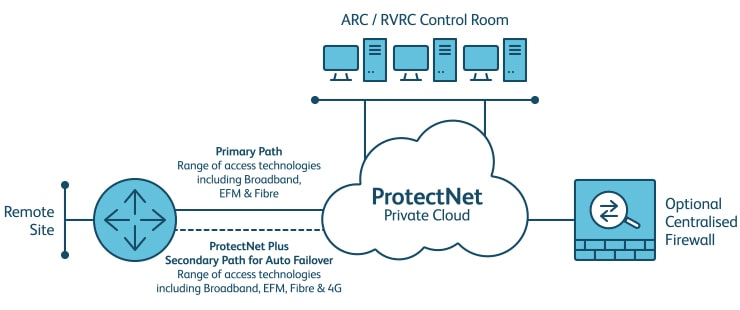 ProtectNet and ProtectNet Plus secure private network