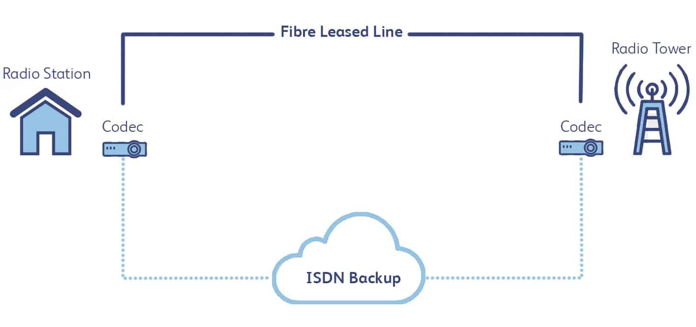 StudioNet example network