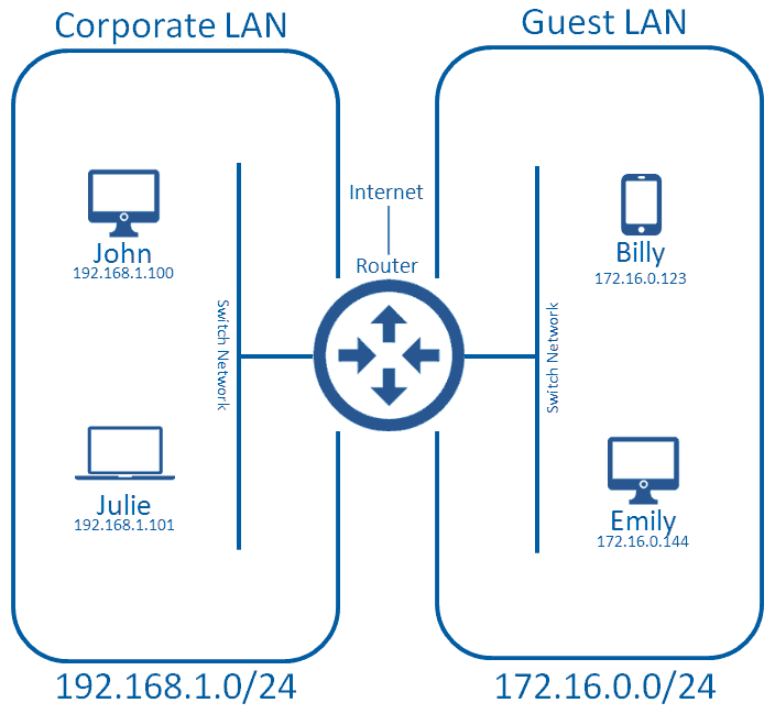Multiple LANs