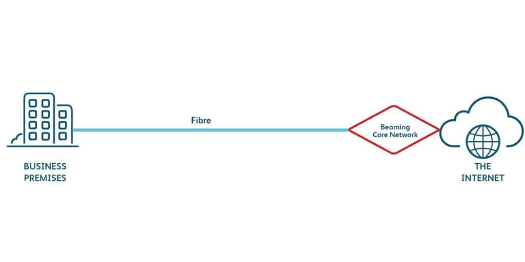 How fibre optic leased lines work