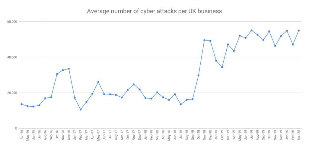 Av number of cyber attacks per UK business - cyber threat analysis Q1 2020