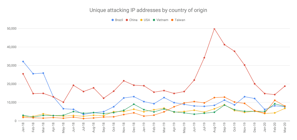 UK Cyber attacks by country of IP origin