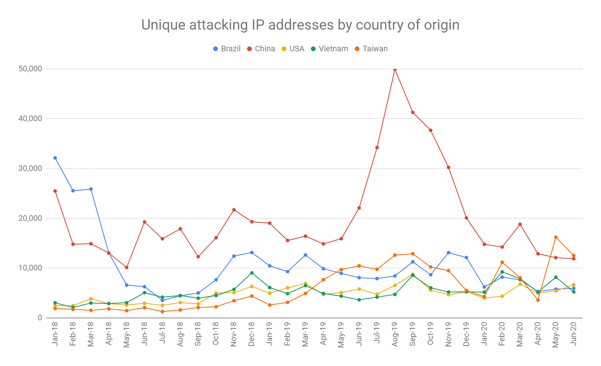 Unique attacking IP addresses by country of origin October 2018 - June 2020