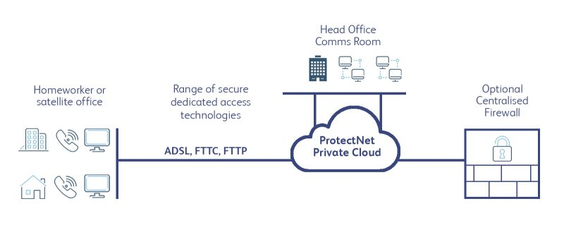 ProtectNet for Homeworkers