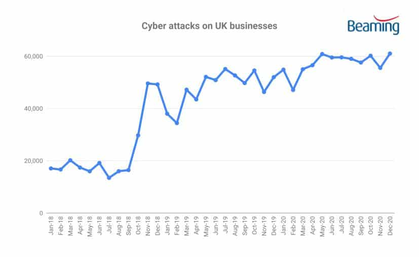 2020 Cyber attacks on businesses