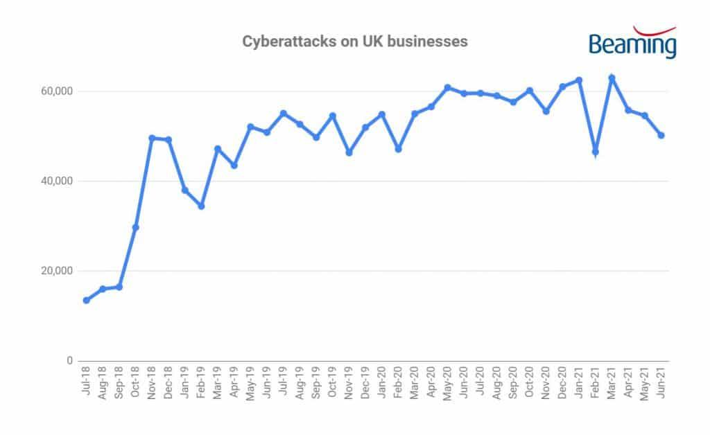 Cyber attacks Q2 2021
