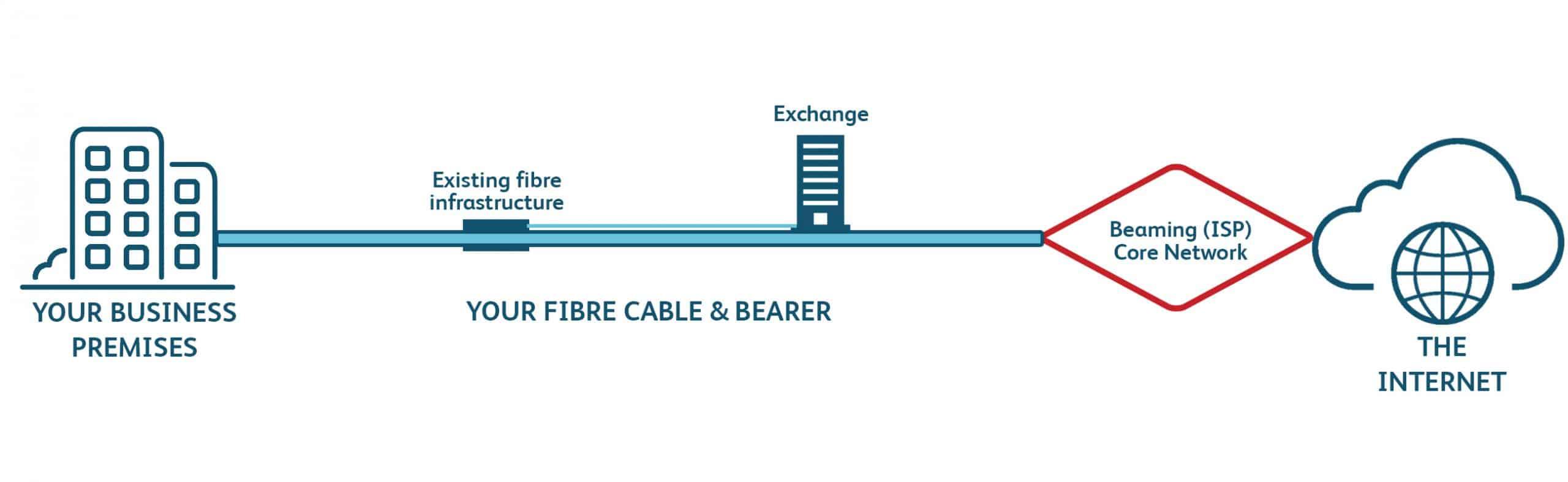 Leased line price diagram