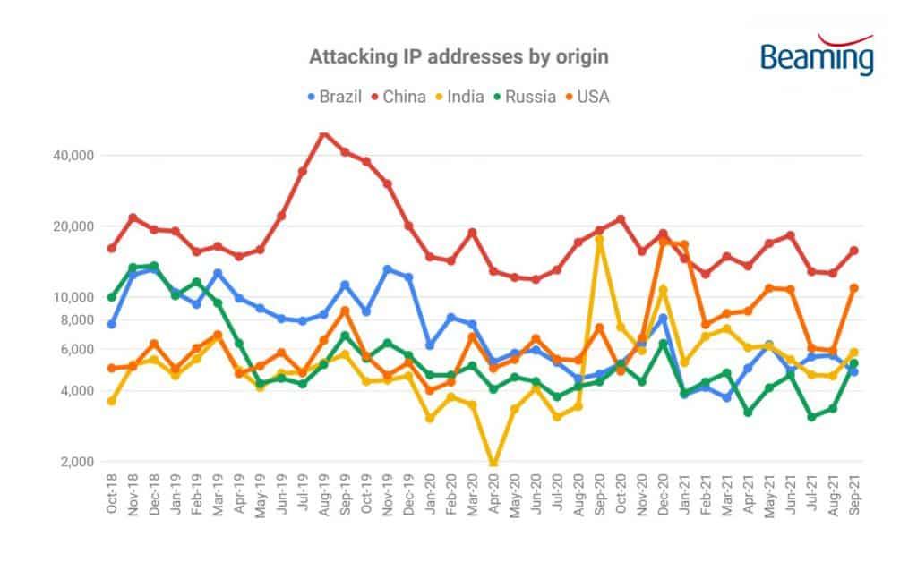 origin of cyberattacks q3 2021