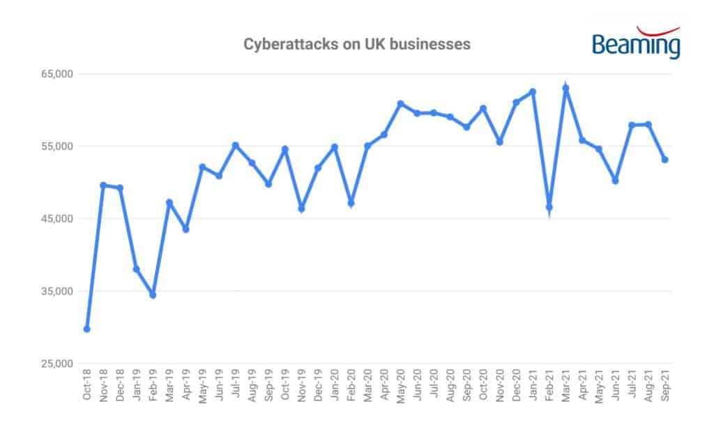 Cyberattacks on UK businesses Q3 2021