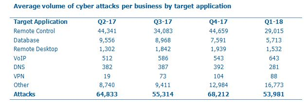 Attacks by target application Q1 2018
