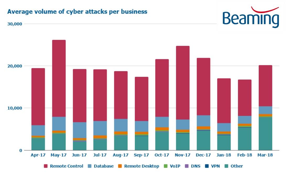 Cyber attacks Q1 2018