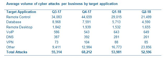 Cyber attack figures by target application