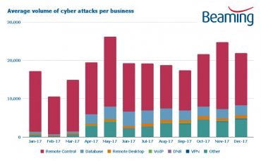 Cyber attacks in 2017, per business