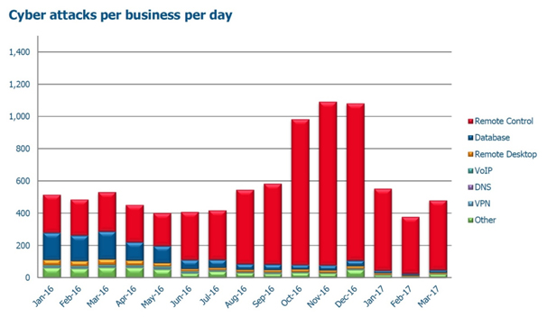 Cyber attacks per business per day