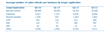 Cyber Crime: Attacks per business per day table