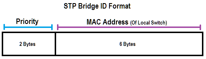 stp bid format beaming