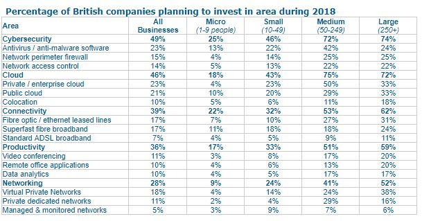 Technology investment plans by business size
