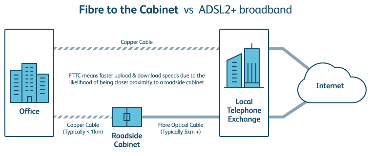 Fibre to the cabinet