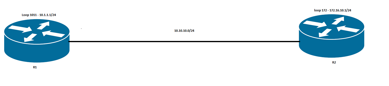 OSPF Adjacency
