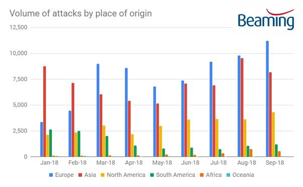 European Cyber attacks overtake attacks from Asia