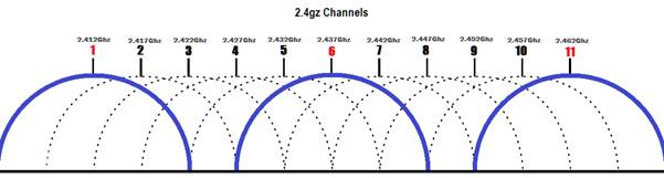 Slow wifi - Possible channels