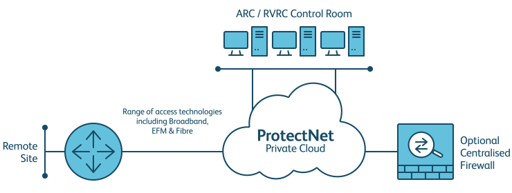 ProtectNet offers network security