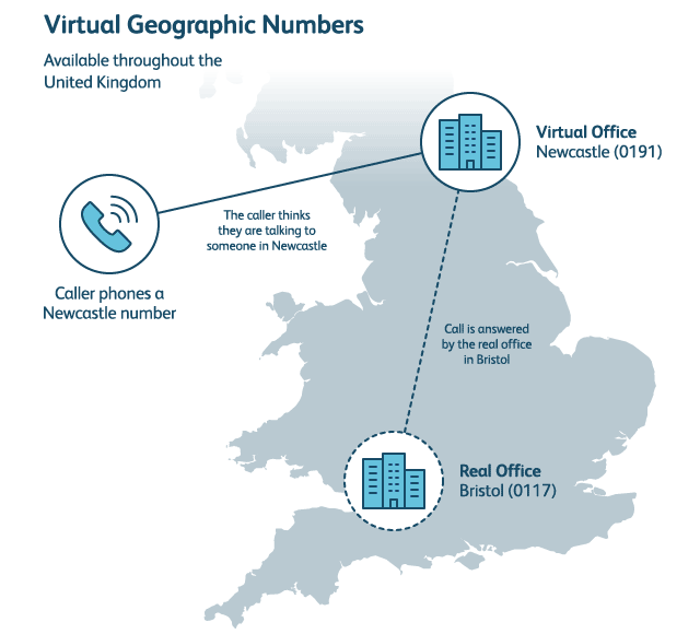 Virtual geographic numbers
